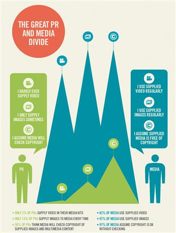 PR Perceptions vs Media Realities
