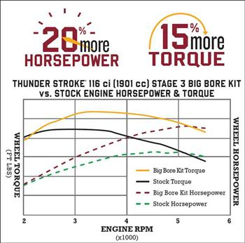 Indian Motorcycle Takes The Thunder Stroke 111 To Another Level With New 116-Cubic-Inch (1901 Cc) Stage 3 Big Bore Kit