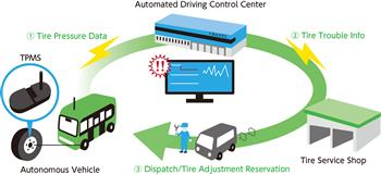 Autonomous Vehicles and TPMS Advancement