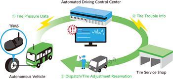 Autonomous Vehicles and TPMS Advancement